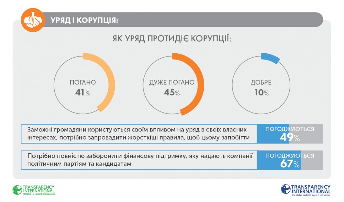 Інфографіка ti-ukraine.org