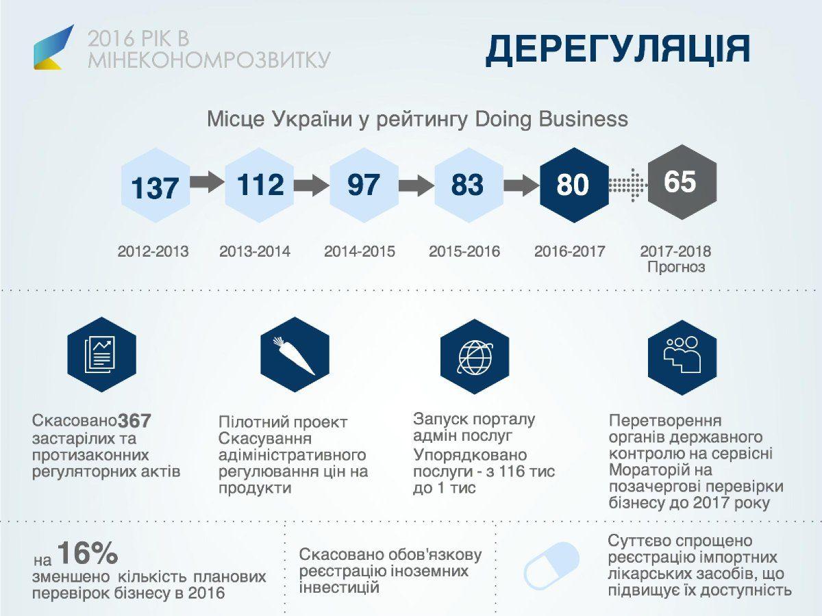ВКабмине назвали прогноз роста ВВП Украины в предстоящем году