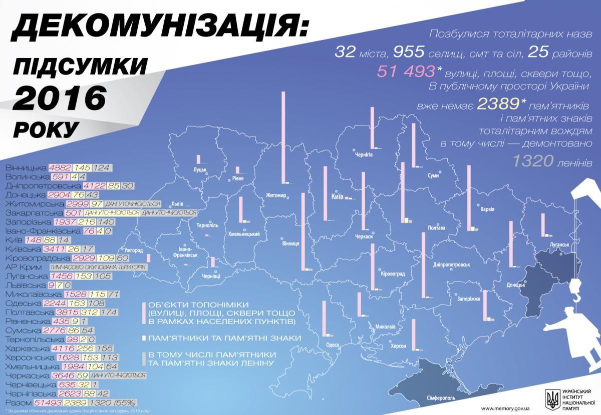 Итоги декоммунизации / memory.gov.ua