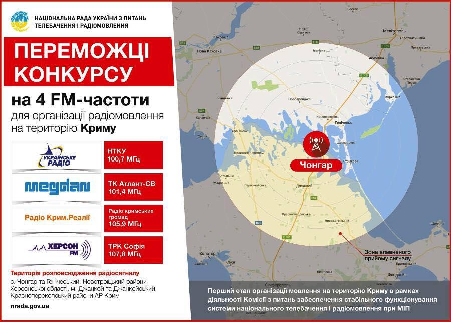 НаЧонгаре закончили строительство телевышки для вещания наКрым