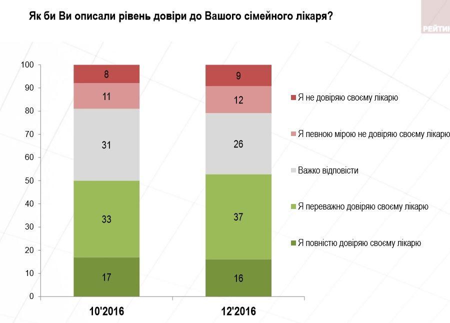 Доверие украинцев кПорошенко упало «ниже плинтуса»
