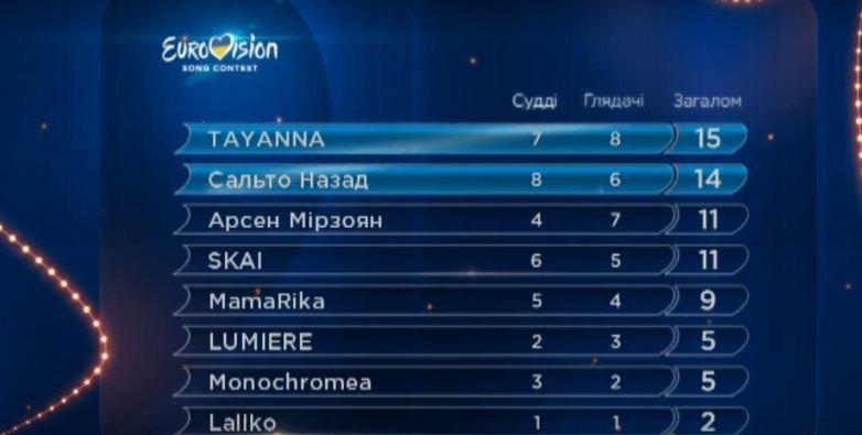 Болей за полтавчан. Стартует первый полуфинал нацотбора «Евровидение-2017»