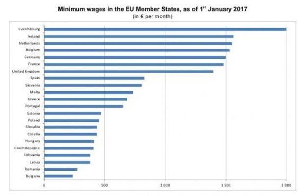 Какую минималку выплачивают вЕС иУкраине (инфографика)