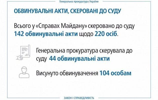 ВГенпрокуратуре вцифрах показали итоги расследований дел Майдана