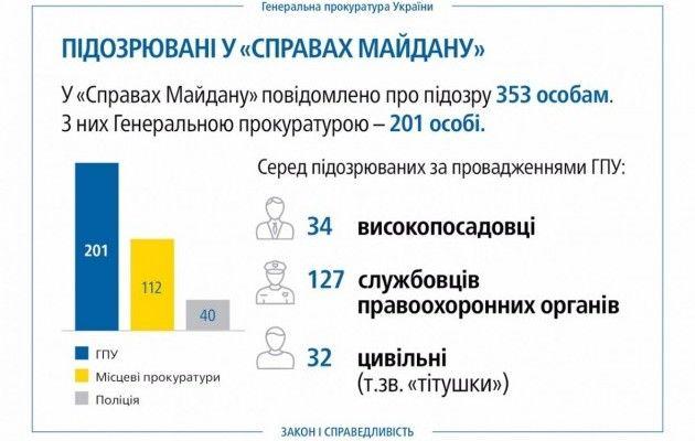 Луценко обнародовал инфографику порасследованиям дел Майдана