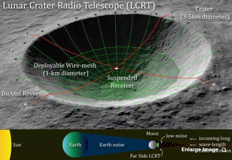 NASA планирует сделать из кратера на Луне гигантский телескоп photo