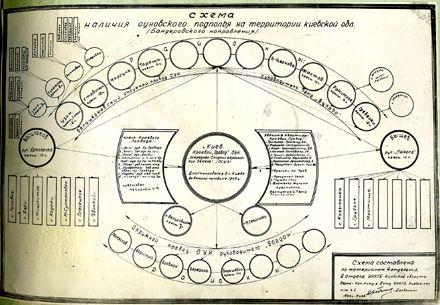 Схема структури ОУН в Київській області, виготовлена чекістами. 1944 рік