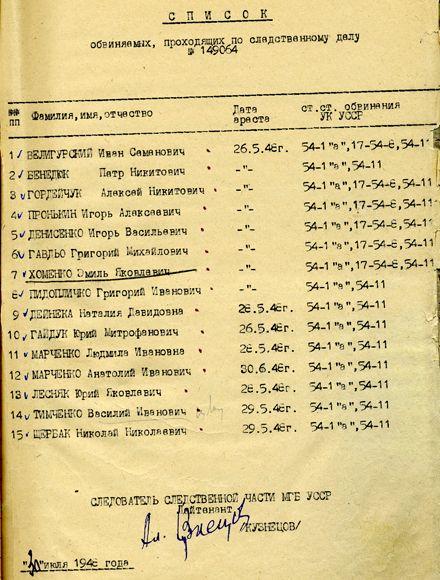 Список заарештованих учасників Київського міського проводу ОУН, який діяв в 1947-1948 рр