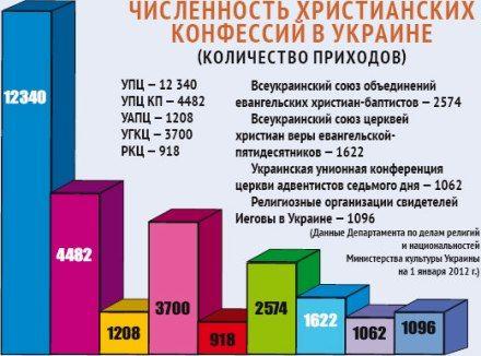 Релігія в україні цифри і факти