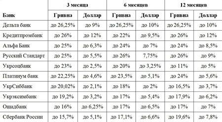 Надежности банковских депозитов