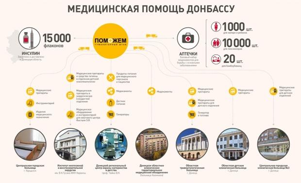 Фото: Пресс-служба Фонда Рината Ахметова