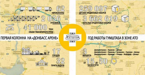 Сегодня объемы доставляемой в Донецк помощи составляют 600-1200 тонн продуктов в неделю / Фото: Гуманитарный штаб Рината Ахметова