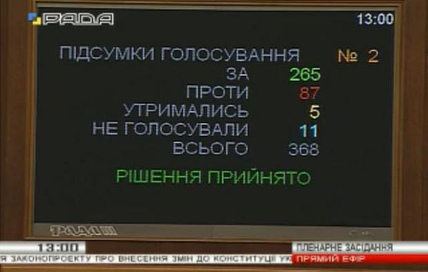 265 deputies approved amendments to the Constitution / Videos