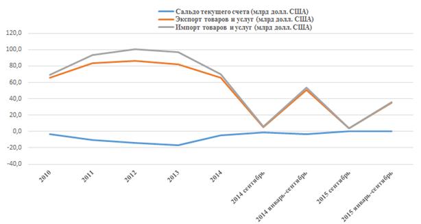 Infographics of Ukraine's economic development
