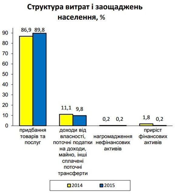 Фото ukrstat.gov.ua