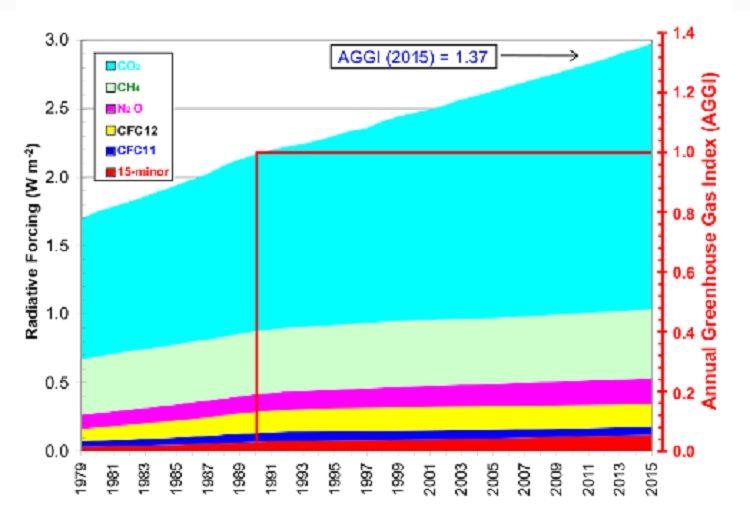График показывает изменение влияния СО2 и других парниковых газов на потепление / Фото research.noaa.gov