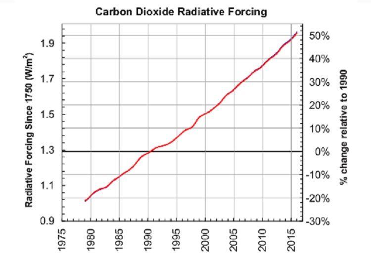 Прямой эффект углекислого газа на потепление подскочил на 50% в течение последних 25 лет / Фото research.noaa.gov