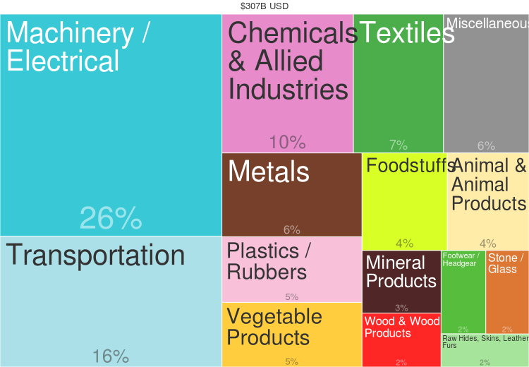 Инфографика The Atlas of Economic Complexity