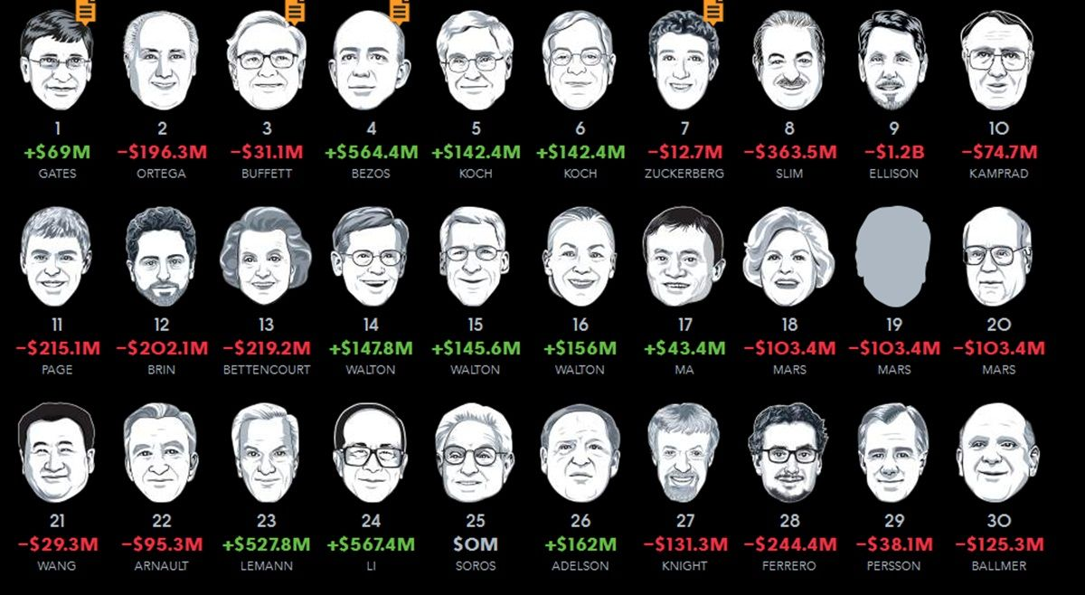 стул каретной 1 место богатейших людей мира процессе