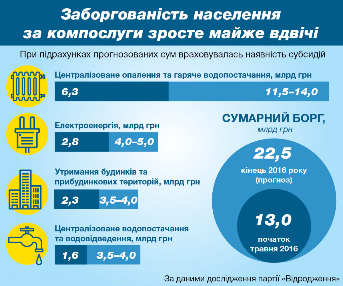 Інфографіка заборгованості населення за компослуги