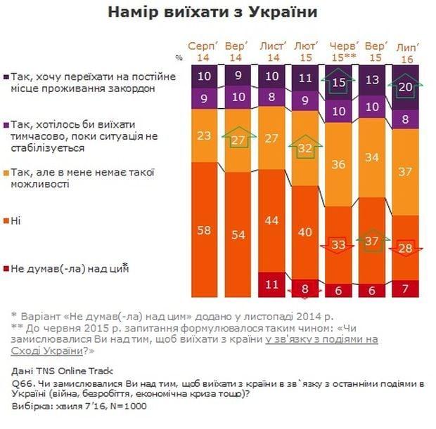 инфографика / tns-ua.com