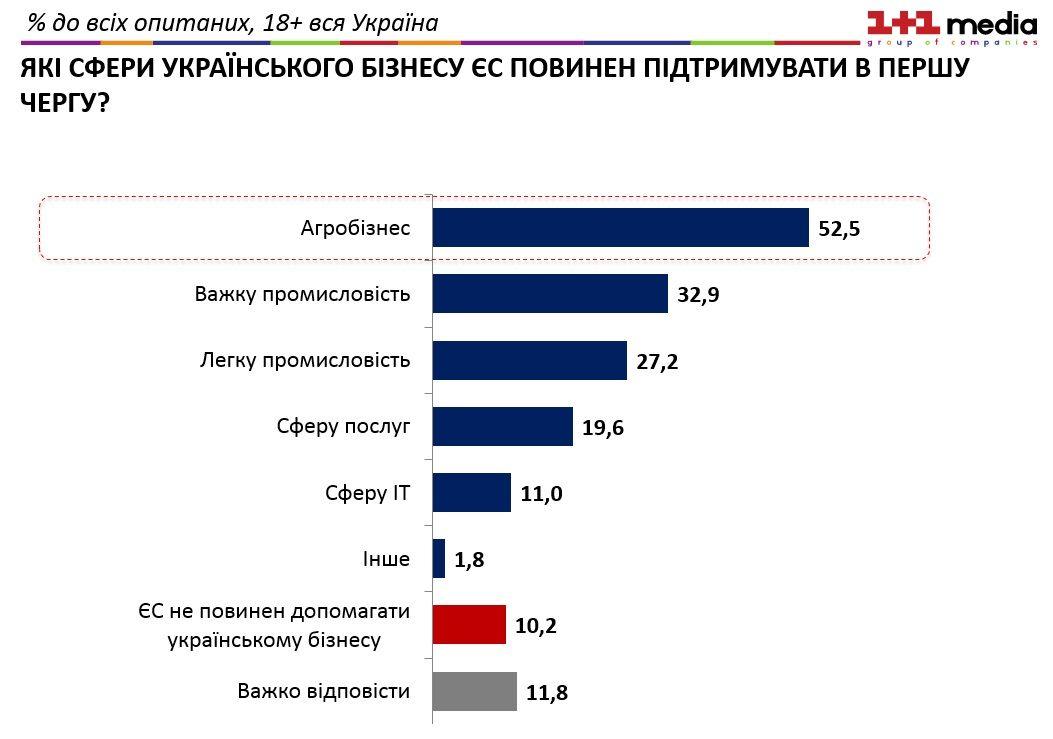 Кожен десятий українець вважає, що ЄС не має допомагати українському бізнесу