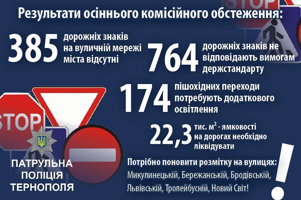 Інфографіка патрульної поліції Тернополя