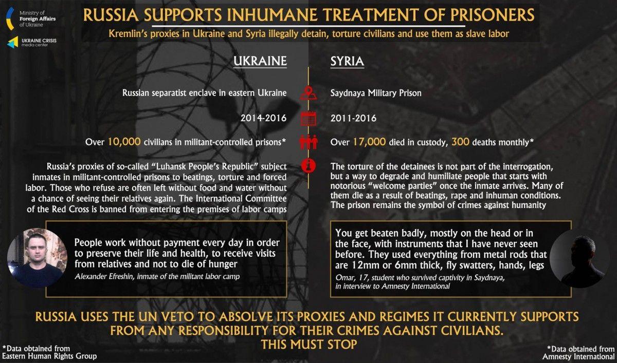 MFA Ukraine, Ukraine Crisis Media Center