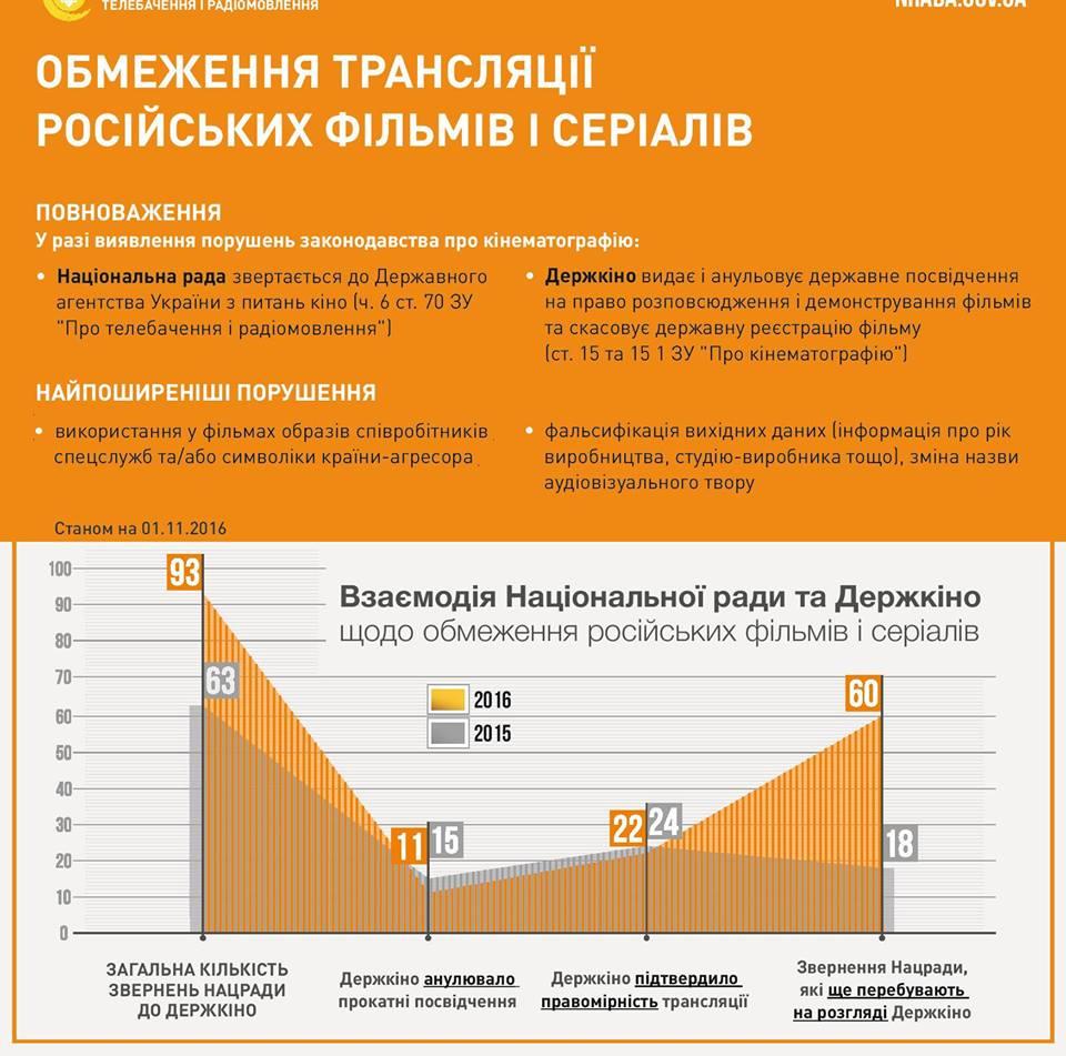 Инфографика / facebook.com/iurii.artemenko