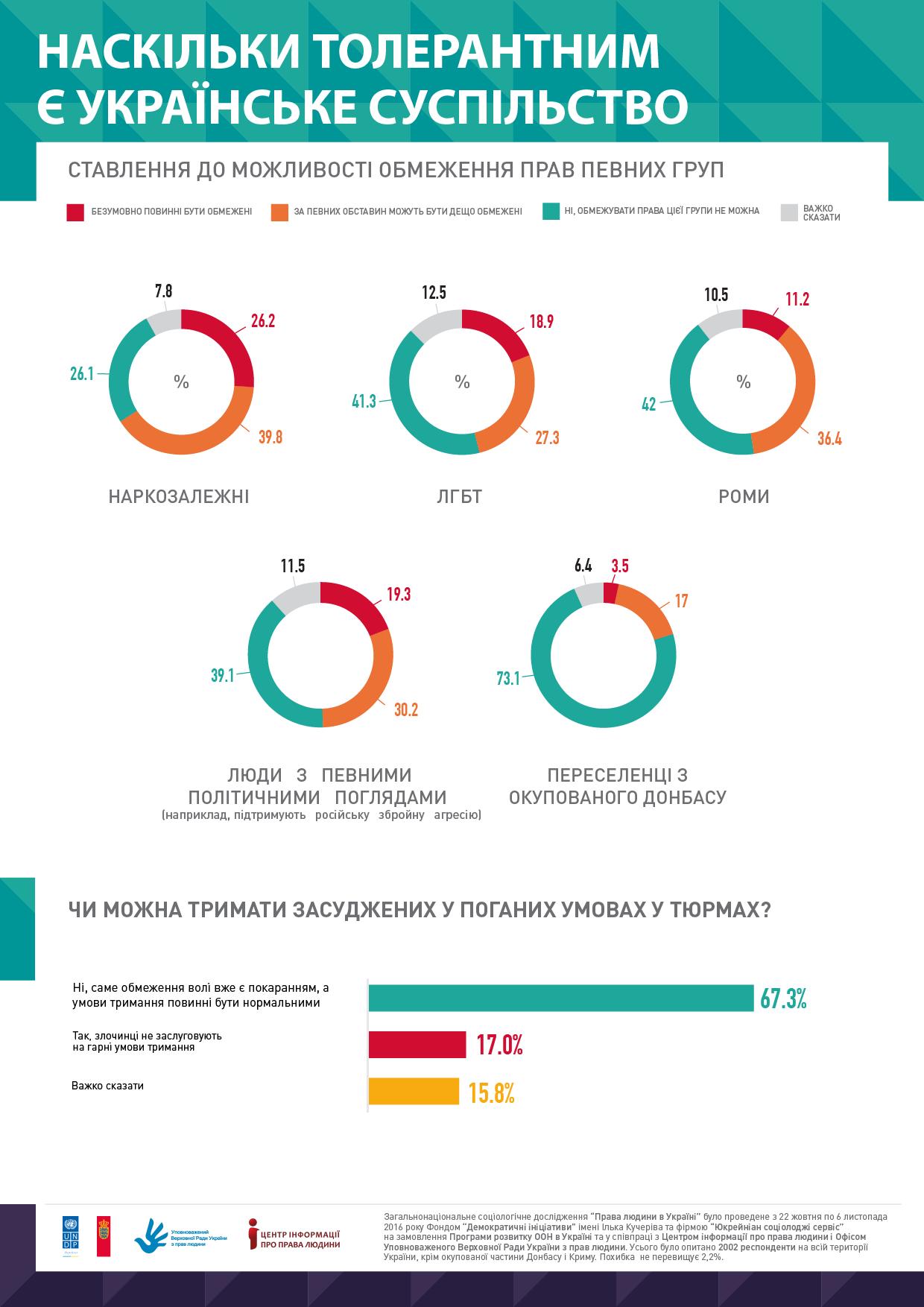 Почти половина украинцев поддерживают ограничения сексменьшинств / dif.org.ua