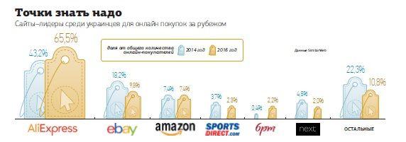 Рейтинг популярности зарубежных сайтов для покупок среди украинцев /