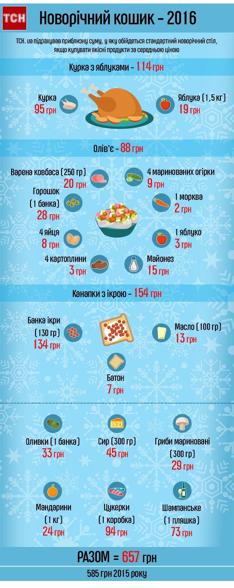 Инфографика / tsn.ua