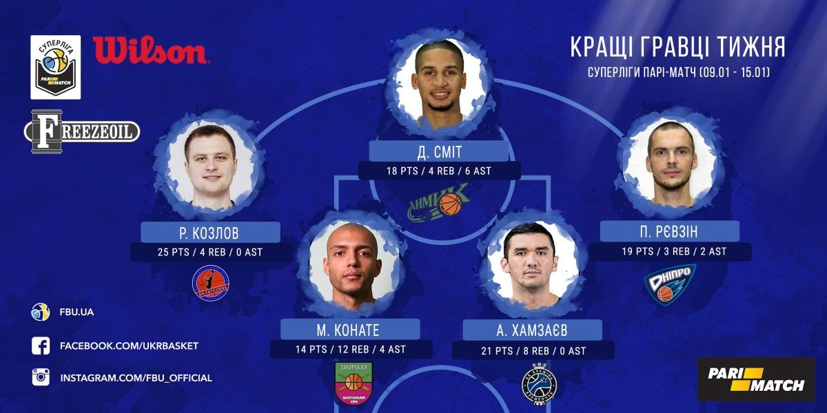 Визначена п'ятірка кращих гравців тижня / fbu.kiev.ua