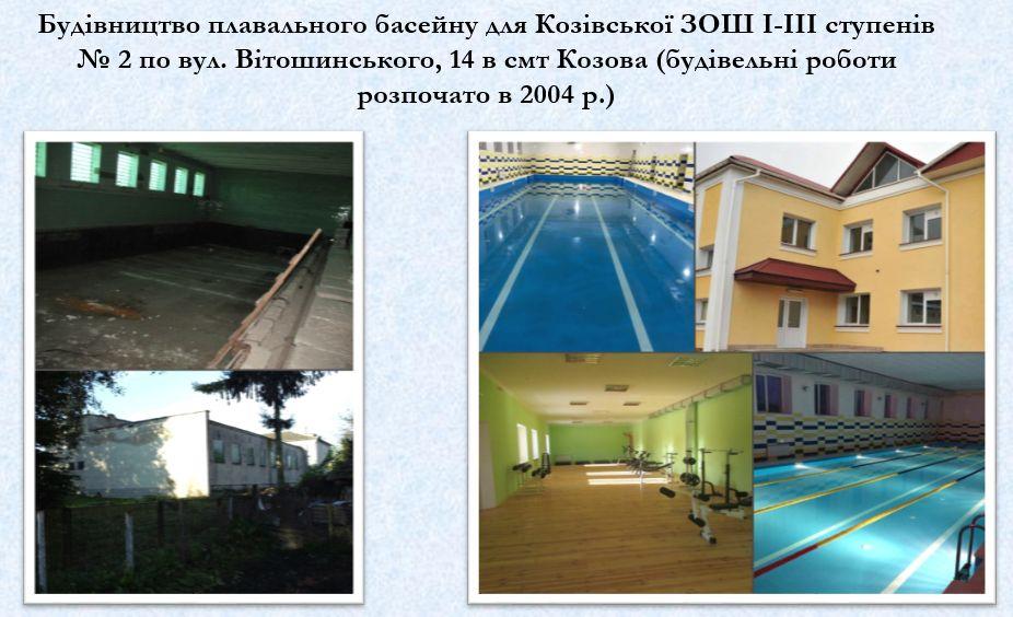 Збудовано басейн для Козівської ЗОШ І-ІІІ / Прес-служба ТОДА