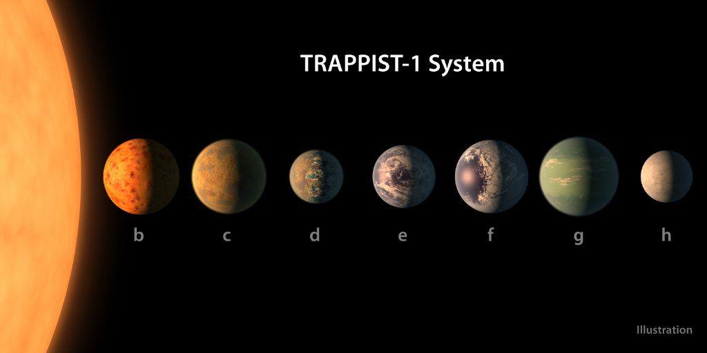 Учені розповіли про систему, в якій виявили схожі на Землю планети