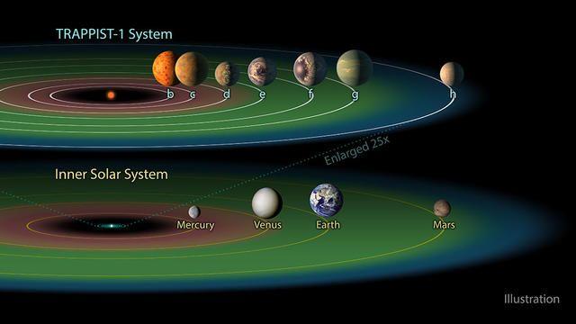 """""""З кожної із планет можна побачити сусідні, як Місяць із Землі"""": подробиці сенсаційного відкриття астрономів"""