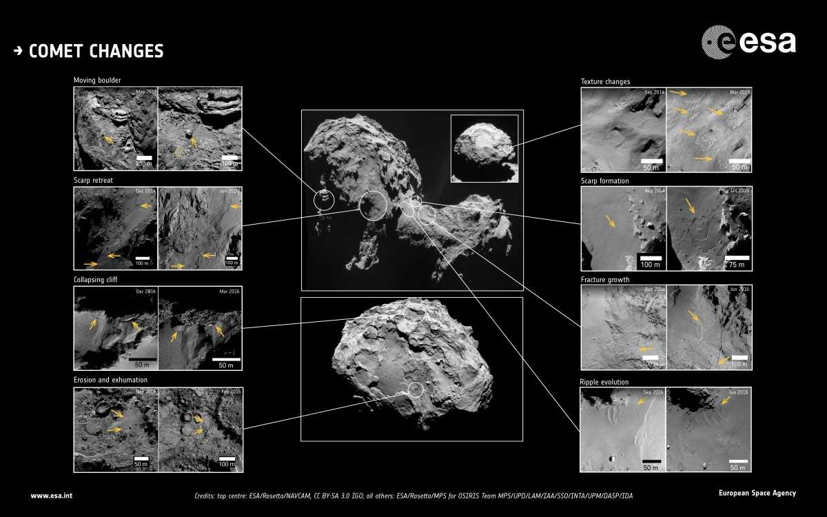 Комета Чурюмова – Герасименко оказалась геологически активной / ESA