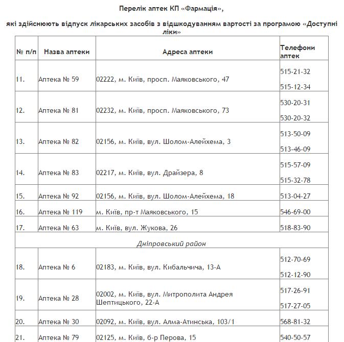 Перелік аптек, де працюватиме програма / КМДА