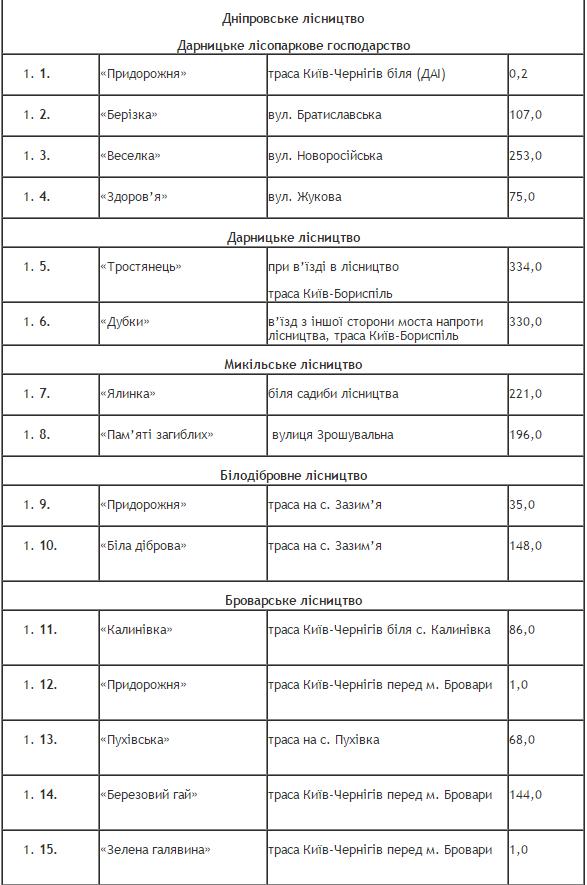 Список площадок для шашлыков / КГГА