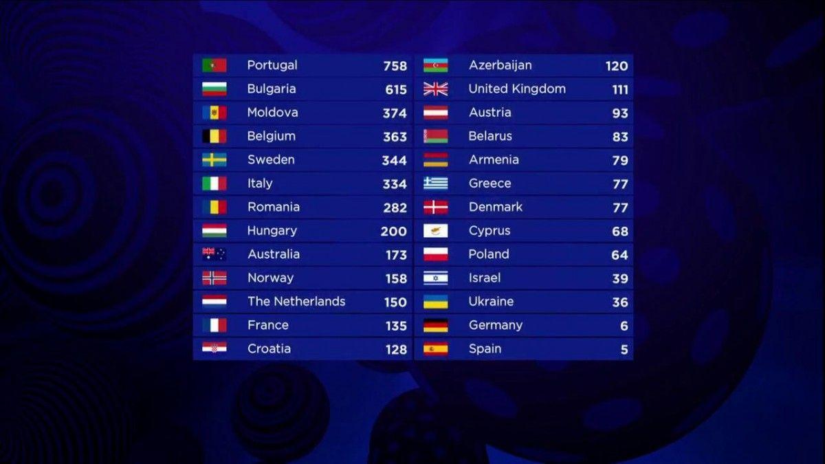 Результаты конкурса / Eurovision.tv