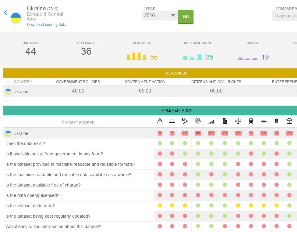 Рейтинг открытости данных  / World Wide Web Foundation