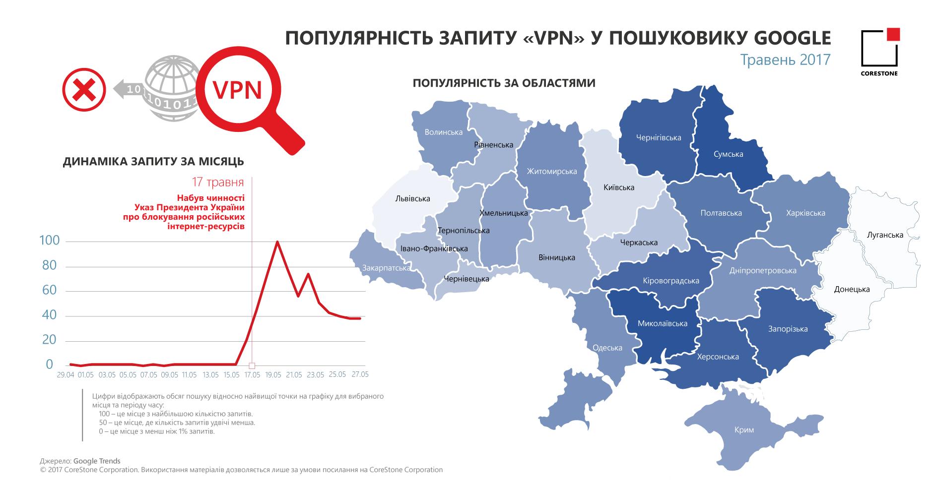 Інтерес українців до методів обходу блокування російських ресурсів згасає (інфографіка)