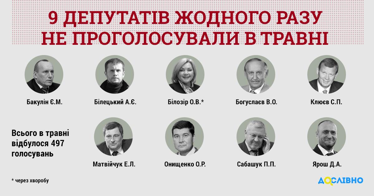 """Всего в мае состоялось 12 пленарных заседаний Рады, на которых было проведено 497 голосований / Инфографика """"Дословно"""""""