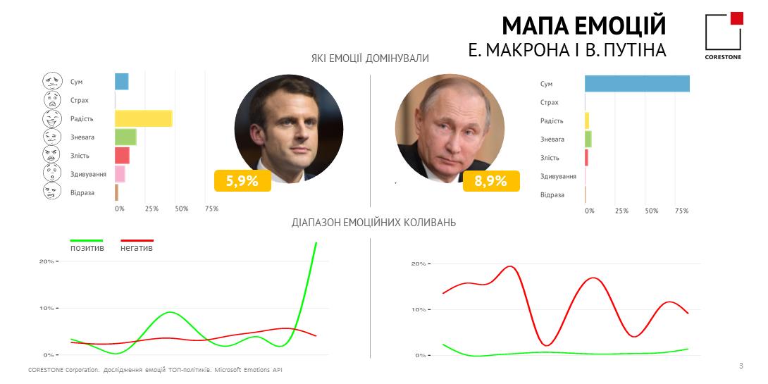 Карта эмоций Путина и Макрона