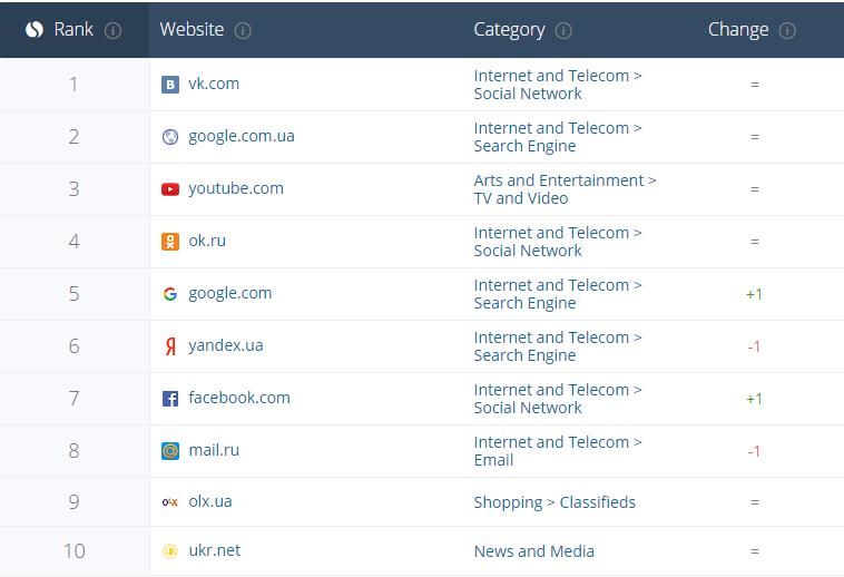 Блокировка несместила «ВКонтакте» врейтинге популярности среди украинских пользователей