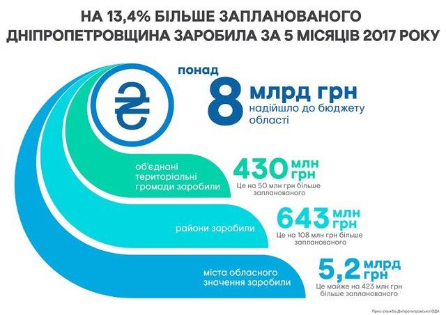 Понад 8 млрд грн заробила Дніпропетровщина за 5 місяців 2017 року 83bb1b7bc612d