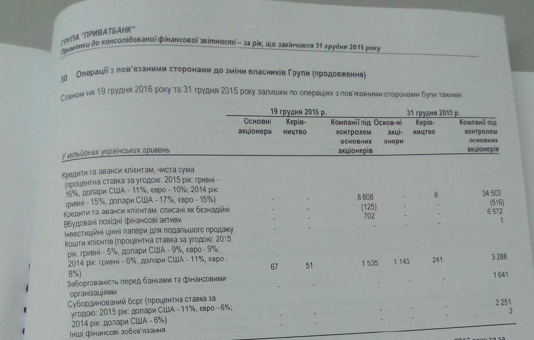 Международный отчет икомментарий Коломойского— Неплатежеспособность ПриватБанка