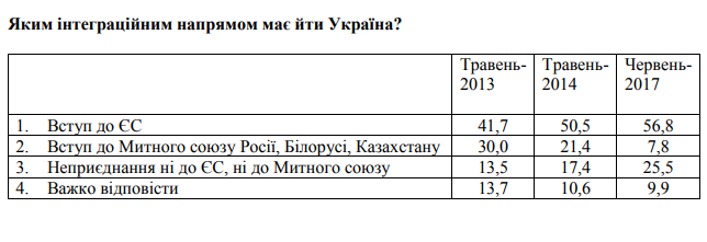 Менее 8% украинцев хотят