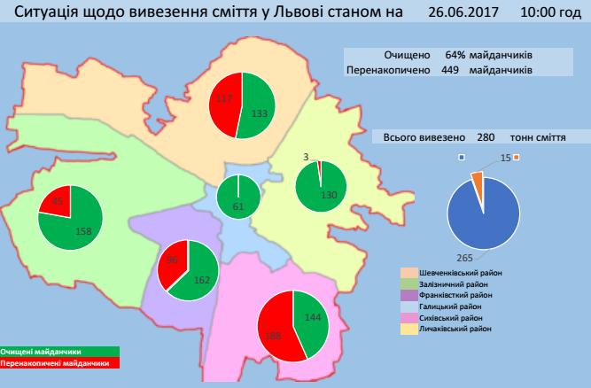 Інфографіка Львівської міської ради
