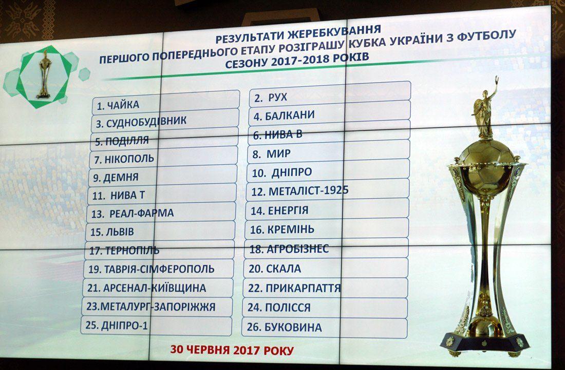 26 команд дізналися імена суперників на першому етапі Кубка України / ffu.org.ua